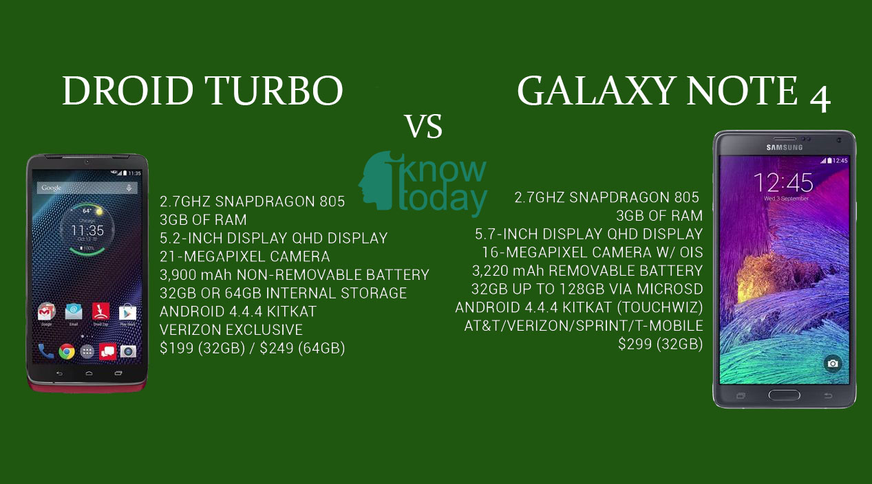 Droid turbo vs galaxy note 4 battery time against big screen